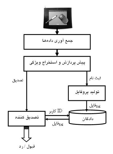 نمای کلی یک سیستم تایید امضا برای احراز هویت